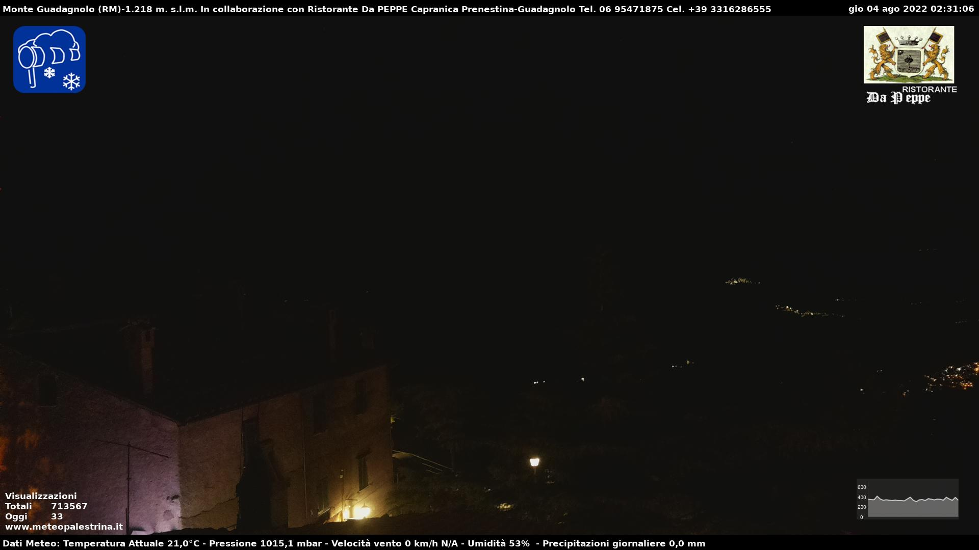 Webcam Guadagnolo Vista Terminillo